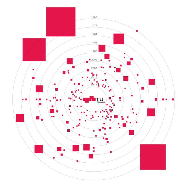 Start-up Map, Bildquelle: TU Graz/Forschungs- & Technologie-Haus
