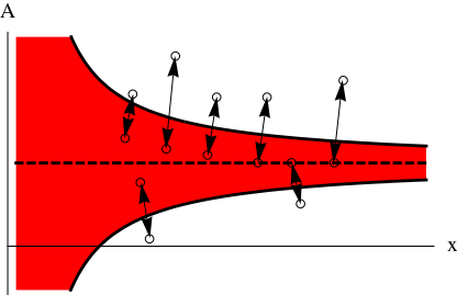A diagram. in the middle is a horizontal dashed line. Two curves approaching each other on the x-axis form a red colored area. There are circles on the color area and circles outside the color area. Between the circles are arrows.