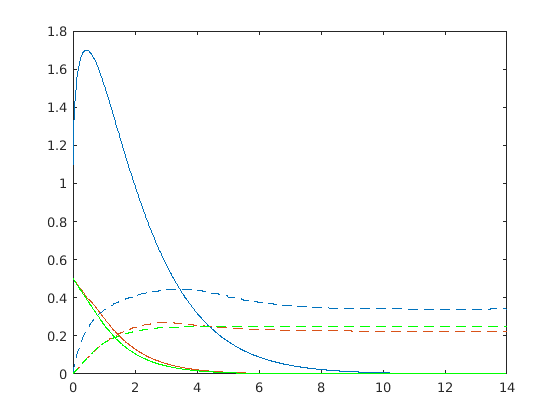 A diagram. The y-axis goes from 0 to 1.8. The x-axis goes from 0 to 14. A blue, a red and a green line are drawn and a second line of each color, but it is dashed.
