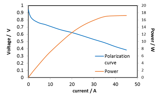 A coordinate system. On the left is the voltage from 0 to 1. On the right the power from 0 to 20. Below the current from 0 to 50. A blue curve shows the polarization, a red one the power.