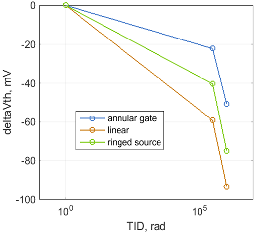 A diagram. On the y-axis is deltaVth, mV. It goes from -100 to 0. On the x-axis it says TID, rad. It goes from 10 to the power of 0 to 10 to the power of 5. A blue line in the diagram describes annular gate, an orange linear and a green ringed source.
