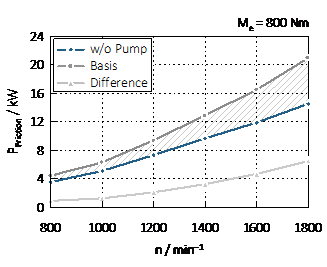 A coordinate system. The x-axis shows n/min-1 from 800 to 1800. The y-axis shows P Friction/kW from 0 to 24. There are three curves: The blue one shows w/o Pump, starts from 4 on the y and 800 on the y-axis and ends at 15 on the y and 1800 on the x-axis. A dark grey curve shows the Basis, starts on just over 4 on the y and 800 on the x-axis and ends at 21 on the y- and 1800 at the x-axis. A light grey curve shows the Difference, starts at 1 at the y and 800 at the x-axis and ends at 7 on the y and 1800 on the x-axis.