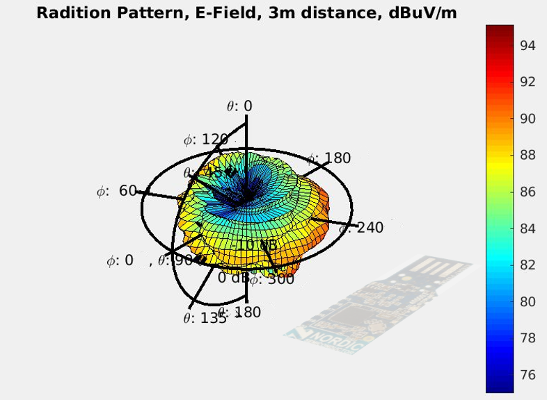 """A simulation of a radiation pattner. On top it says """"Radiation Pettern, E-Field, 3m distance, dBuV/m"""". In the middle of the picutre there is a colourful bubble with axis standing out of it."""