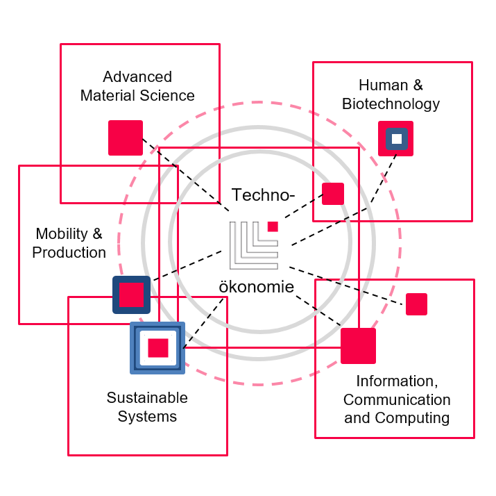 In the middle of a graphic is written: Techno-Ökonomie. In 4 squares it says: Advanced Materials Science; Human & Biotechnology; Information, Communication & Computing; Mobilty & Production; Sustainable Systems