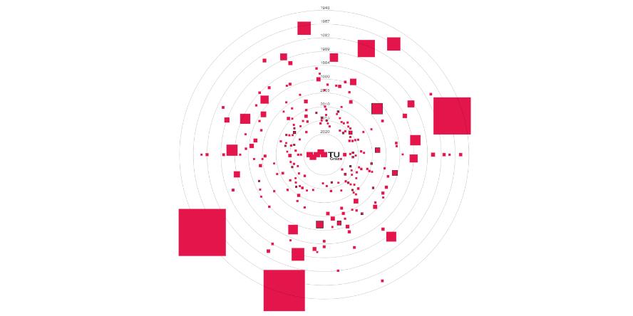 Start-up Map der TU Graz
