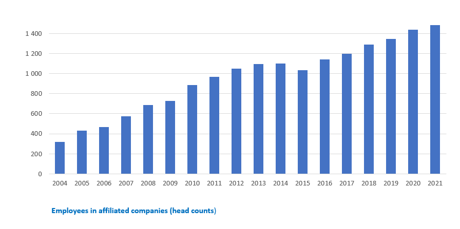 Employees in affiliated companies of TU Graz.