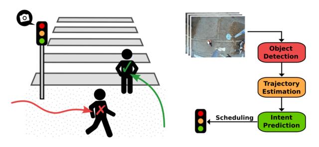 Intent-aware Traffic Light