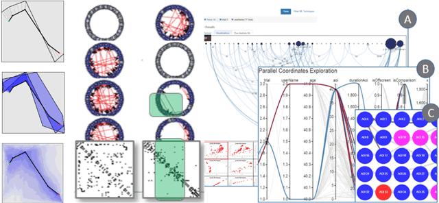 Visual Analytics and Digital Libraries